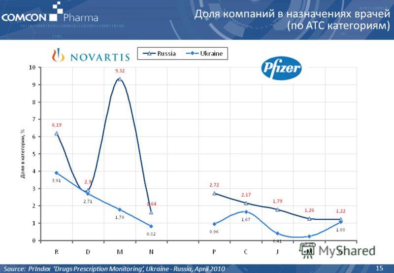 15 Доля компаний в назначениях врачей (по АТС категориям) Source: PrIndex Drugs Prescription Monitoring, Ukraine - Russia, April 2010