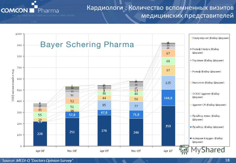 Кардиологи : Количество вспомненных визитов медицинских представителей 18 Source: MEDI-Q Doctors Opinion Survey