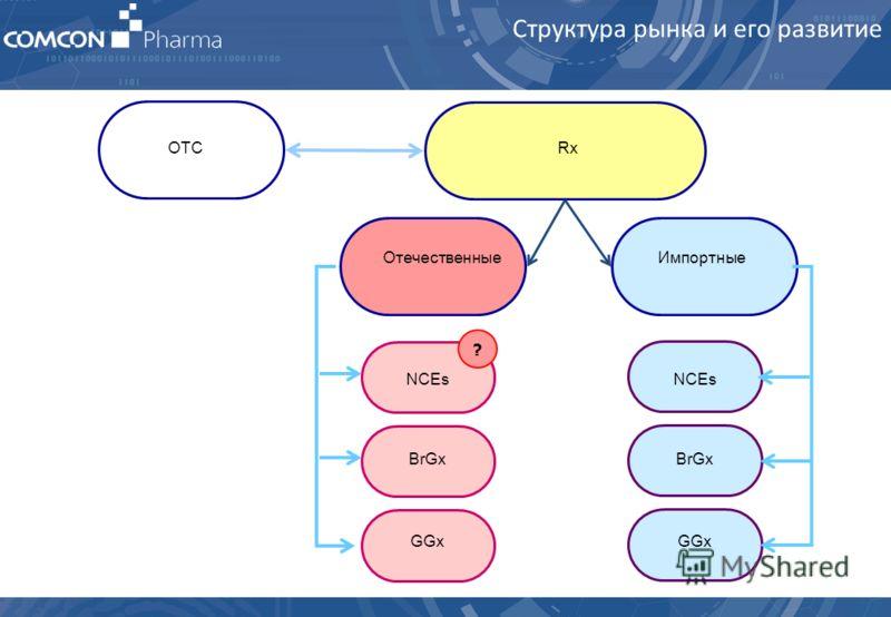 ОтечественныеИмпортные NCEs BrGx GGx BrGx GGx RxOTC ? Структура рынка и его развитие