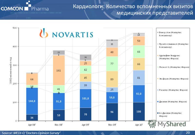 20 Кардиологи: Количество вспомненных визитов медицинских представителей Source: MEDI-Q Doctors Opinion Survey