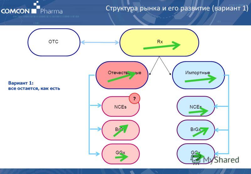 ОтечественныеИмпортные NCEs BrGx GGx BrGx GGx RxOTC ? Структура рынка и его развитие (вариант 1) Вариант 1: все остается, как есть