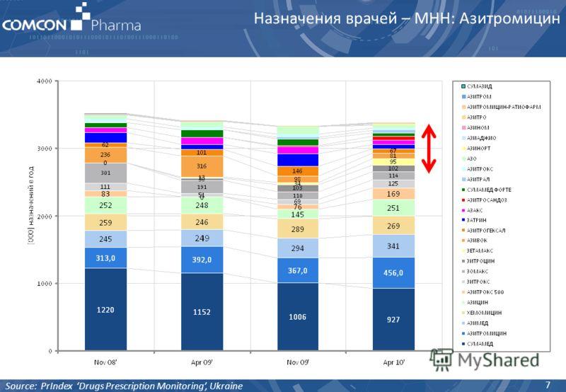 Назначения врачей – МНН: Азитромицин 7 Source: PrIndex Drugs Prescription Monitoring, Ukraine