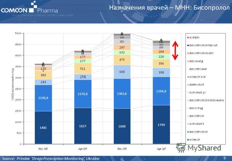 9 Source: PrIndex Drugs Prescription Monitoring, Ukraine Назначения врачей – МНН: Бисопролол