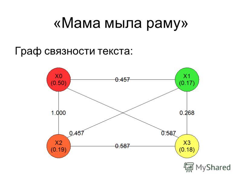 «Мама мыла раму» Граф связности текста: