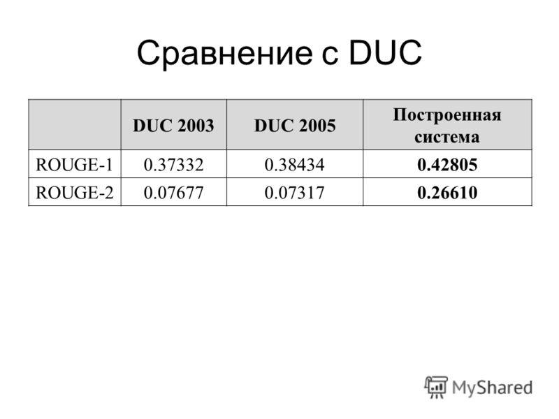 Сравнение с DUC DUC 2003DUC 2005 Построенная система ROUGE-10.373320.384340.42805 ROUGE-20.076770.073170.26610