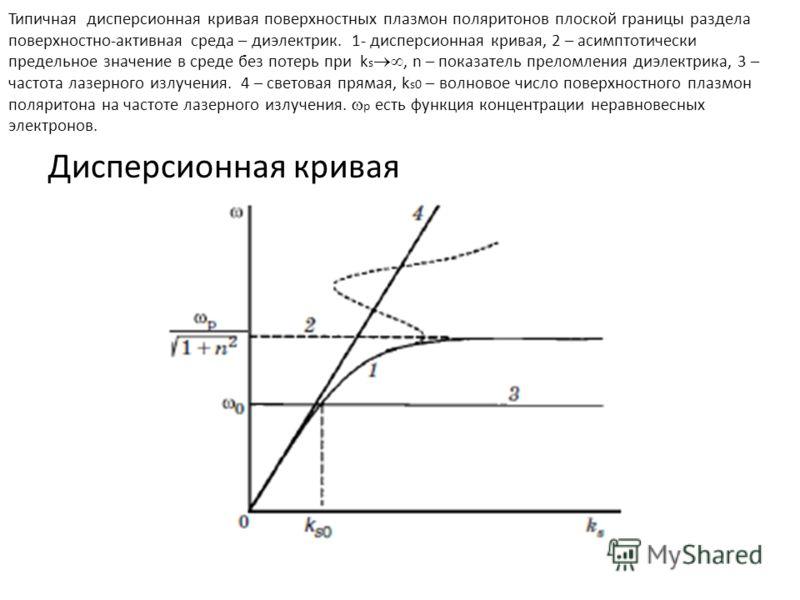 Типичная дисперсионная кривая поверхностных плазмон поляритонов плоской границы раздела поверхностно-активная среда – диэлектрик. 1- дисперсионная кривая, 2 – асимптотически предельное значение в среде без потерь при k s, n – показатель преломления д