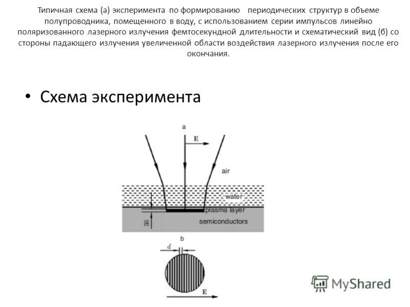 Типичная схема (а) эксперимента по формированию периодических структур в объеме полупроводника, помещенного в воду, с использованием серии импульсов линейно поляризованного лазерного излучения фемтосекундной длительности и схематический вид (б) со ст