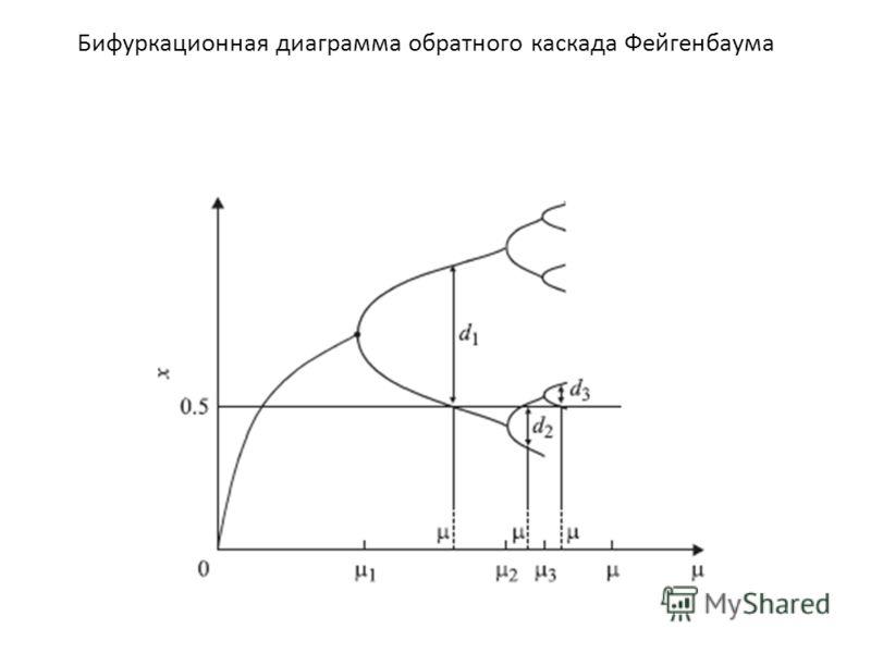 Бифуркационная диаграмма обратного каскада Фейгенбаума
