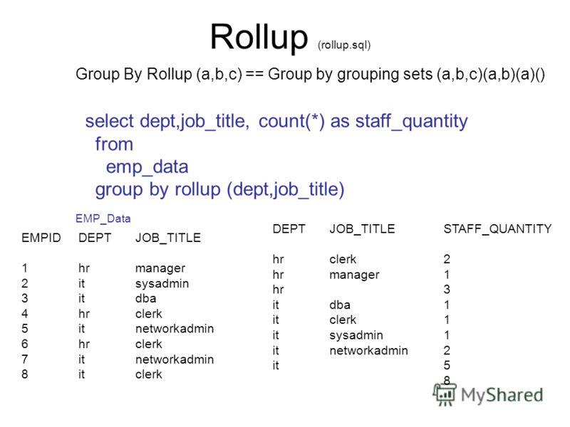 Rollup (rollup.sql) EMPIDDEPTJOB_TITLE 1hrmanager 2itsysadmin 3itdba 4hrclerk 5itnetworkadmin 6hrclerk 7itnetworkadmin 8itclerk DEPTJOB_TITLESTAFF_QUANTITY hrclerk2 hrmanager1 hr3 itdba1 itclerk1 itsysadmin1 itnetworkadmin2 it5 8 select dept,job_titl