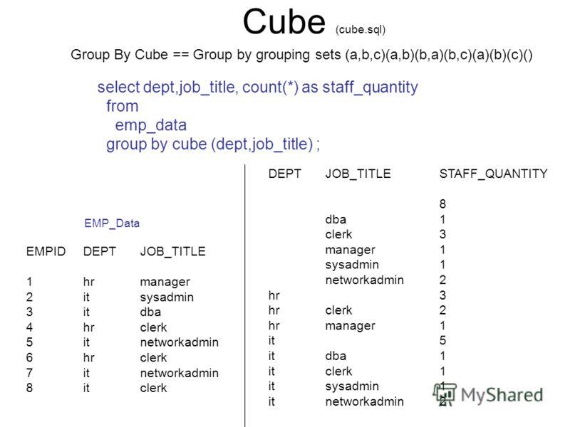 Cube (cube.sql) EMPIDDEPTJOB_TITLE 1hrmanager 2itsysadmin 3itdba 4hrclerk 5itnetworkadmin 6hrclerk 7itnetworkadmin 8itclerk DEPTJOB_TITLESTAFF_QUANTITY 8 dba1 clerk3 manager1 sysadmin1 networkadmin2 hr3 hrclerk2 hrmanager1 it5 itdba1 itclerk1 itsysad