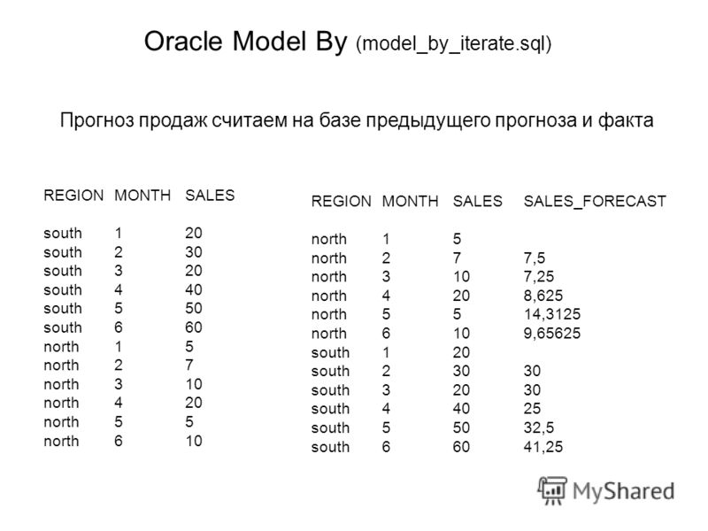 Oracle Model By (model_by_iterate.sql) REGIONMONTHSALES south120 south230 south320 south440 south550 south660 north15 north27 north310 north420 north55 north610 REGIONMONTHSALESSALES_FORECAST north15 north277,5 north3107,25 north4208,625 north5514,31