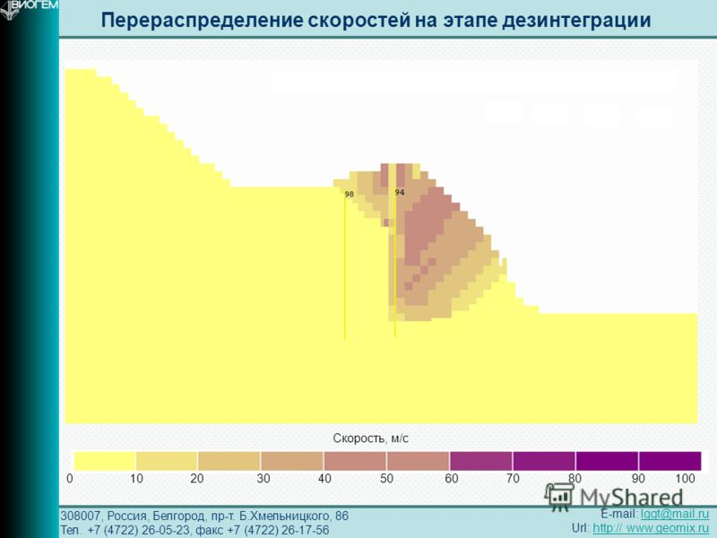 308007, Россия, Белгород, пр-т. Б.Хмельницкого, 86 Тел. +7 (4722) 26-05-23, факс +7 (4722) 26-17-56 Перераспределение скоростей на этапе дезинтеграции E-mail: lggt@mail.rulggt@mail.ru Url: http:// www.geomix.ruhttp:// www.geomix.ru 0 10 20 30 40 50 6