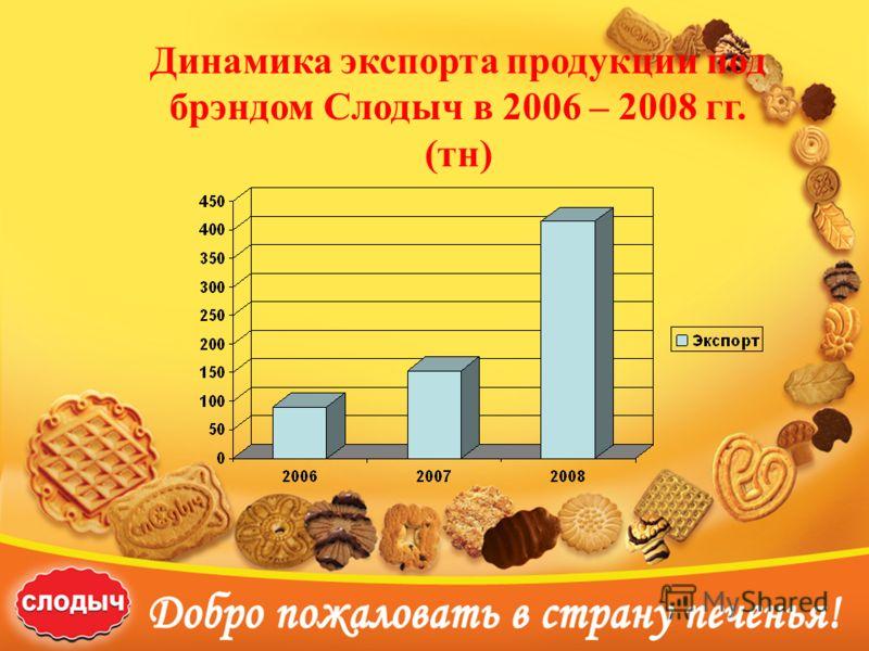 Динамика экспорта продукции под брэндом Слодыч в 2006 – 2008 гг. (тн)