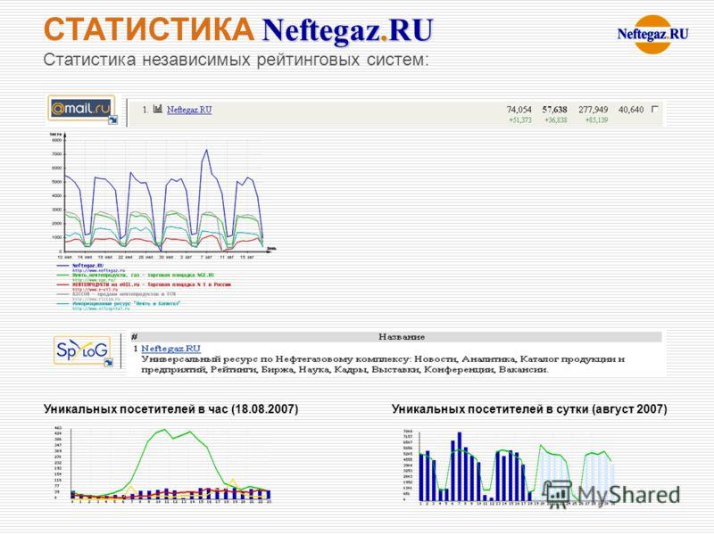 Уникальных посетителей в час (18.08.2007) Уникальных посетителей в сутки (август 2007) СТАТИСТИКА Neftegaz.RU Статистика независимых рейтинговых систем:
