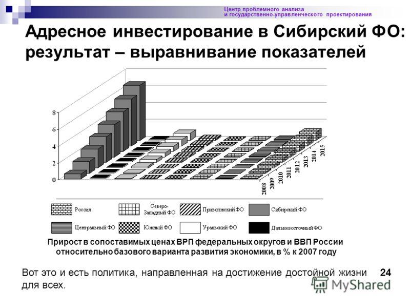 Адресное инвестирование в Сибирский ФО: результат – выравнивание показателей Центр проблемного анализа и государственно-управленческого проектирования Прирост в сопоставимых ценах ВРП федеральных округов и ВВП России относительно базового варианта ра