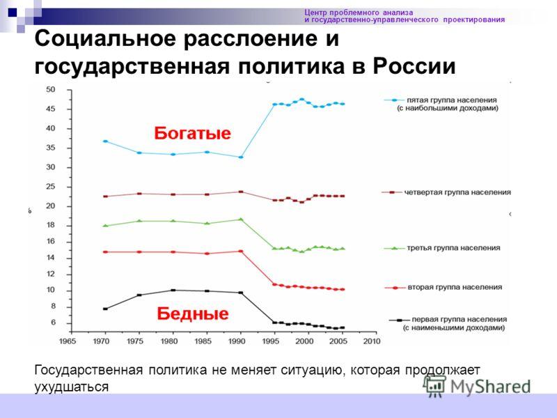 4 Социальное расслоение и государственная политика в России Центр проблемного анализа и государственно-управленческого проектирования Государственная политика не меняет ситуацию, которая продолжает ухудшаться