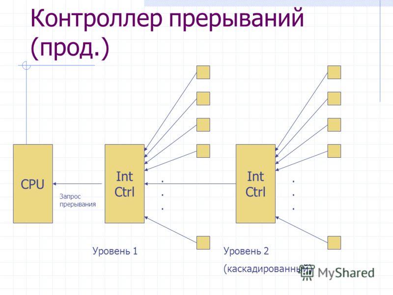 Контроллер прерываний (прод.) CPU Int Ctrl...... Int Ctrl...... Запрос прерывания Уровень 1Уровень 2 (каскадированный)