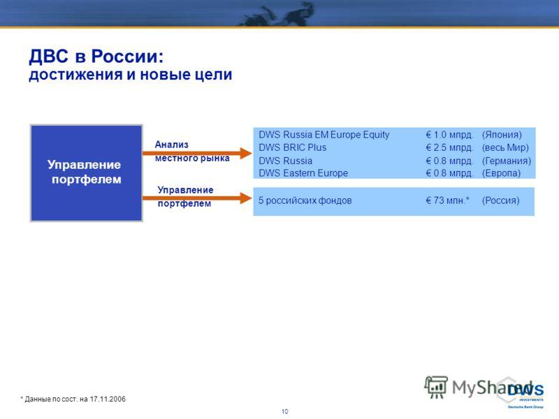 9 1ДВС Инвестмент: факты 2ДВС Инвестмент в России 3Распространение фондов Содержание