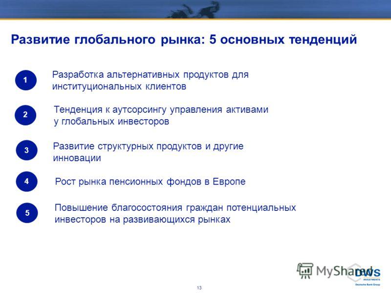 12 1ДВС Инвестмент: факты 2ДВС Инвестмент в России 3Распространение фондов Содержание