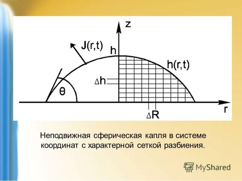 Неподвижная сферическая капля в системе координат с характерной сеткой разбиения.
