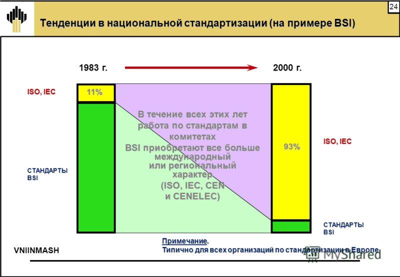 24 Тенденции в национальной стандартизации (на примере BSI) 1983 г.2000 г. 11% 93% Примечание. Типично для всех организаций по стандартизации в Европе В течение всех этих лет работа по стандартам в комитетах BSI приобретают все больше международный и