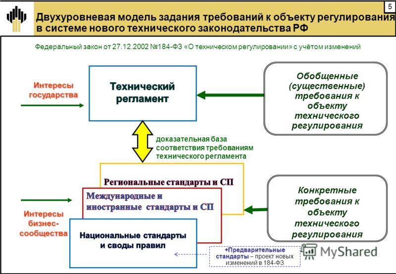 5 доказательная база соответствия требованиям технического регламента Обобщенные (существенные) требования к объекту технического регулирования Конкретные требования к объекту технического регулирования Интересы государства Интересы бизнес- сообществ