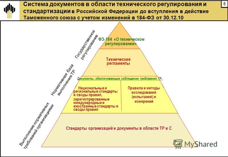 6 Система документов в области технического регулирования и стандартизации в Российской Федерации до вступления в действие Таможенного союза с учетом изменений в 184-ФЗ от 30.12.10 Государственное регулирование Нормативная база выполнения ТР Выполнен