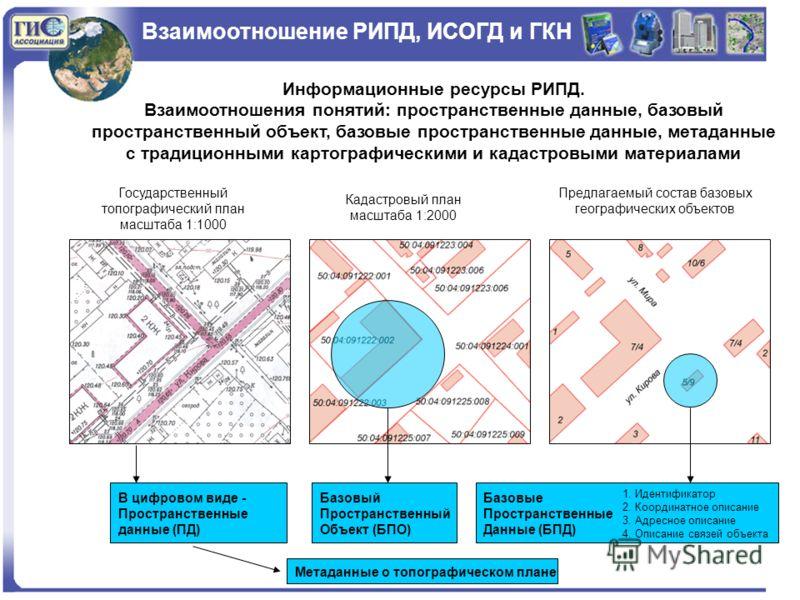 Взаимоотношение РИПД, ИСОГД и ГКН Информационные ресурсы РИПД. Взаимоотношения понятий: пространственные данные, базовый пространственный объект, базовые пространственные данные, метаданные с традиционными картографическими и кадастровыми материалами