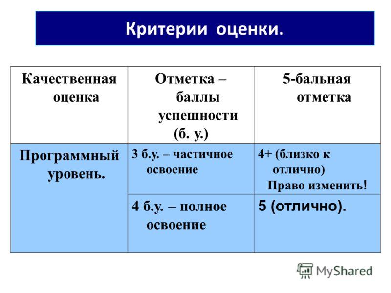 Критерии оценки. Качественная оценка Отметка – баллы успешности (б. у.) 5-бальная отметка Программный уровень. 3 б.у. – частичное освоение 4+ (близко к отлично) Право изменить ! 4 б.у. – полное освоение 5 (отлично).