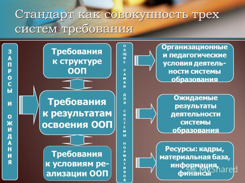 Стандарт как совокупность трех систем требования Требования к структуре ООП Требования к результатам освоения ООП ЗАПРОСЫИОЖИДАНИЯЗАПРОСЫИОЖИДАНИЯ Ожидаемые результаты деятельности системы образования Организационные и педагогические условия деятель-