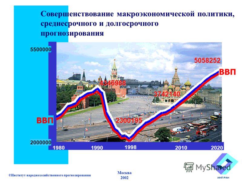 Москва2002 ©Институт народнохозяйственного прогнозирования 5058252 5500000 2300195 2000000 19801990 1998 2010 2020 3742140 4346988 ВВП Совершенствование макроэкономической политики, среднесрочного и долгосрочного прогнозирования ВВП