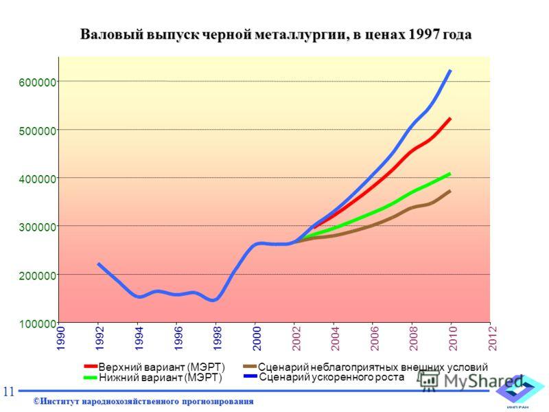 Валовый выпуск черной металлургии, в ценах 1997 года 100000 200000 300000 400000 500000 600000 199019921994199619982000200220042006200820102012 Нижний вариант (МЭРТ) Верхний вариант (МЭРТ)Сценарий неблагоприятных внешних условий Сценарий ускоренного