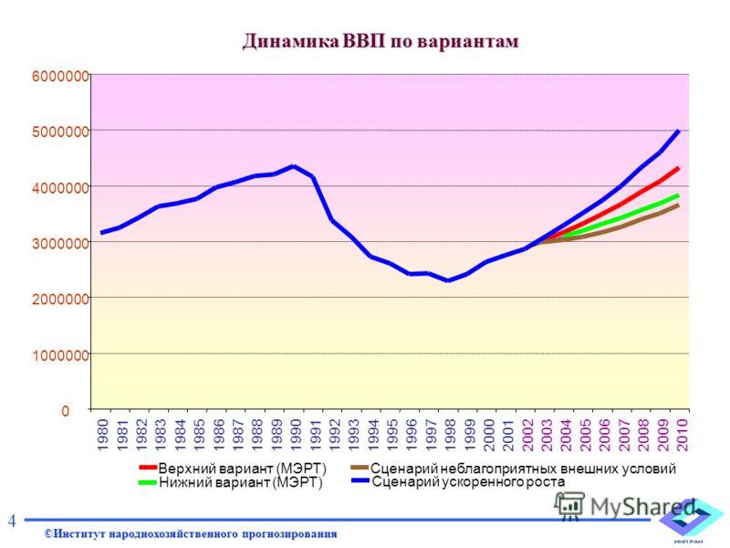 Динамика ВВП по вариантам 0 1000000 2000000 3000000 4000000 5000000 6000000 1980198119821983198419851986198719881989199019911992199319941995199619971998199920002001200220032004200520062007200820092010 Нижний вариант (МЭРТ) Верхний вариант (МЭРТ)Сцена