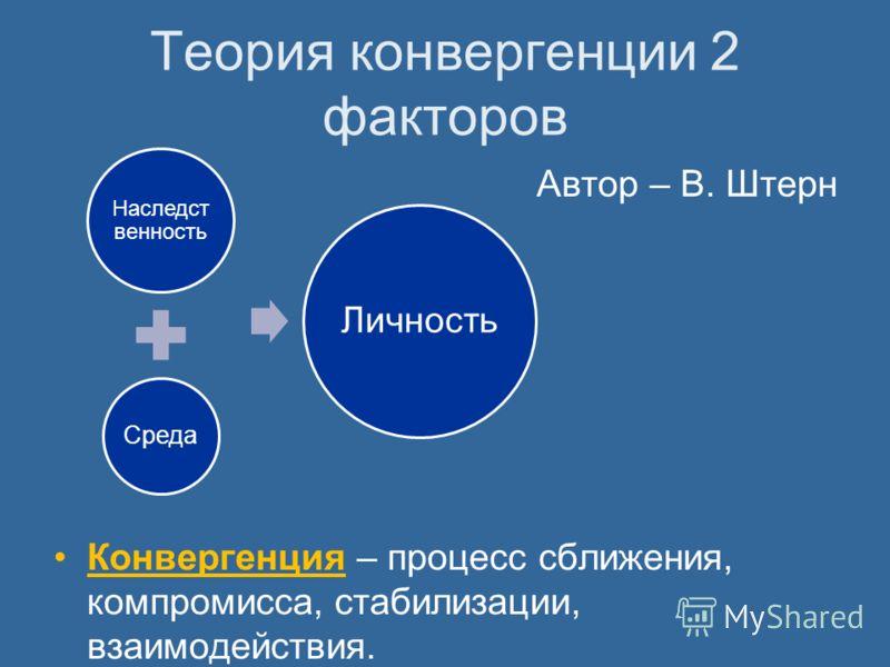 Теория конвергенции 2 факторов Автор – В. Штерн Конвергенция – процесс сближения, компромисса, стабилизации, взаимодействия. Наследст венность Среда Личность