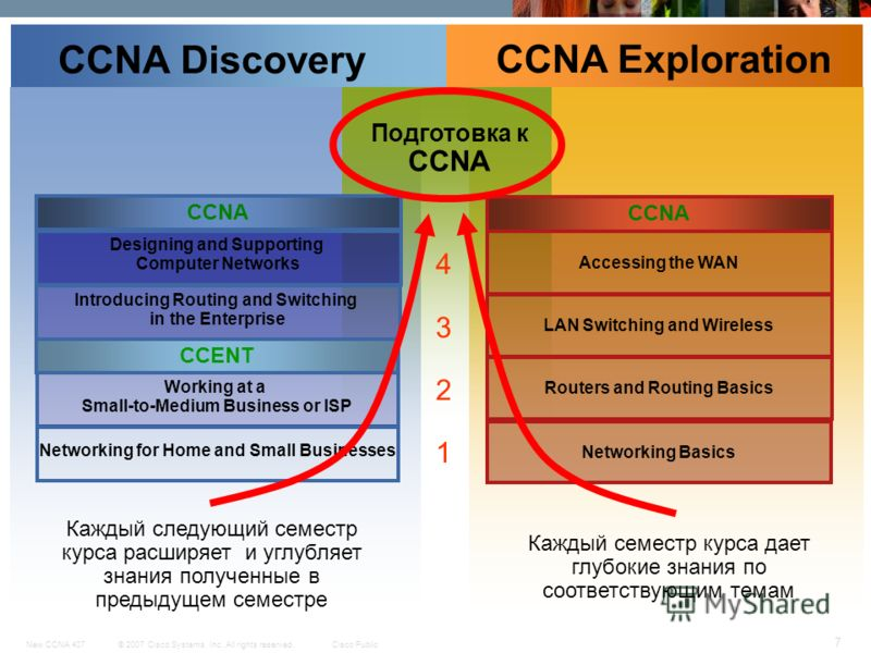 © 2007 Cisco Systems, Inc. All rights reserved.Cisco PublicNew CCNA 407 7 CCNA Discovery CCNA Exploration Networking for Home and Small Businesses Working at a Small-to-Medium Business or ISP Introducing Routing and Switching in the Enterprise Design