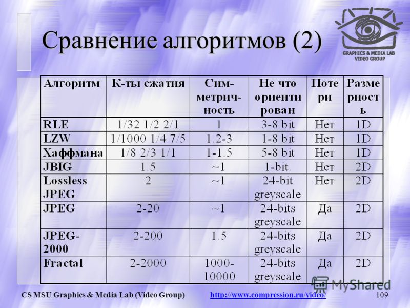 CS MSU Graphics & Media Lab (Video Group) http://www.compression.ru/video/108 Сравнение алгоритмов (1)