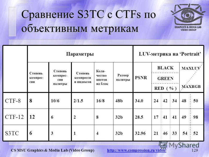 CS MSU Graphics & Media Lab (Video Group) http://www.compression.ru/video/128 Граничный эффект Исходный JPEG (12раз) CTF-12 (12раз) S3TC (6раз)