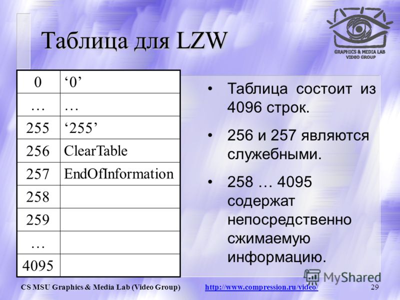 CS MSU Graphics & Media Lab (Video Group) http://www.compression.ru/video/28 LZW / Добавление строк