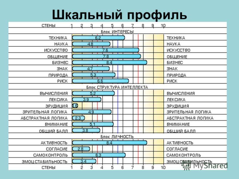 ПРОФОРИЕНТАЦИОННЫЙ ТЕСТ ВЫПУСКНИКОВ(9,10,11 класс) Программа: MAINTEST Онлайн - версия © 2003-2007