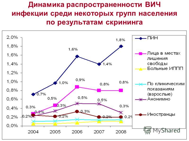 Динамика распространенности ВИЧ инфекции среди некоторых групп населения по результатам скрининга