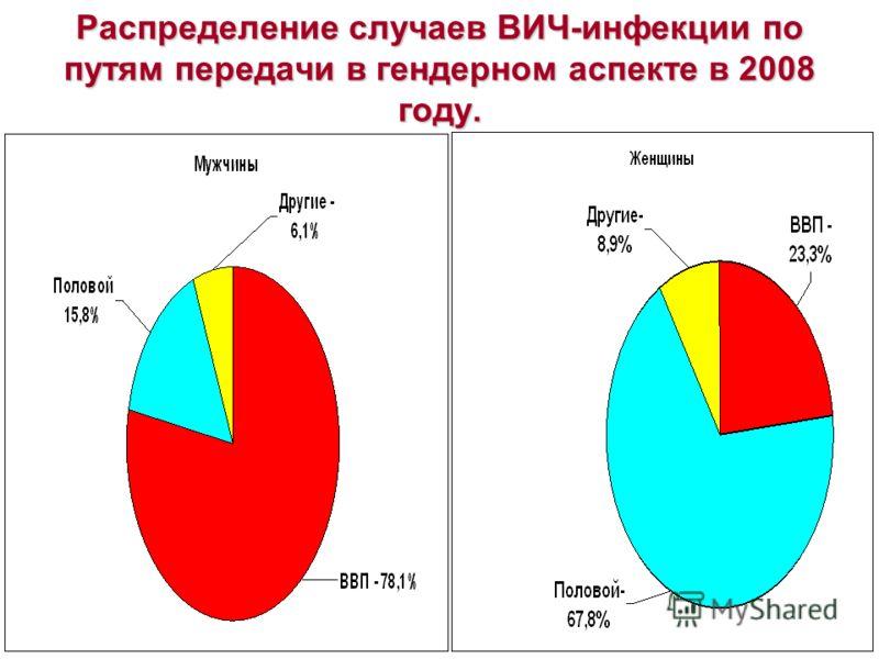 Распределение случаев ВИЧ-инфекции по путям передачи в гендерном аспекте в 2008 году.