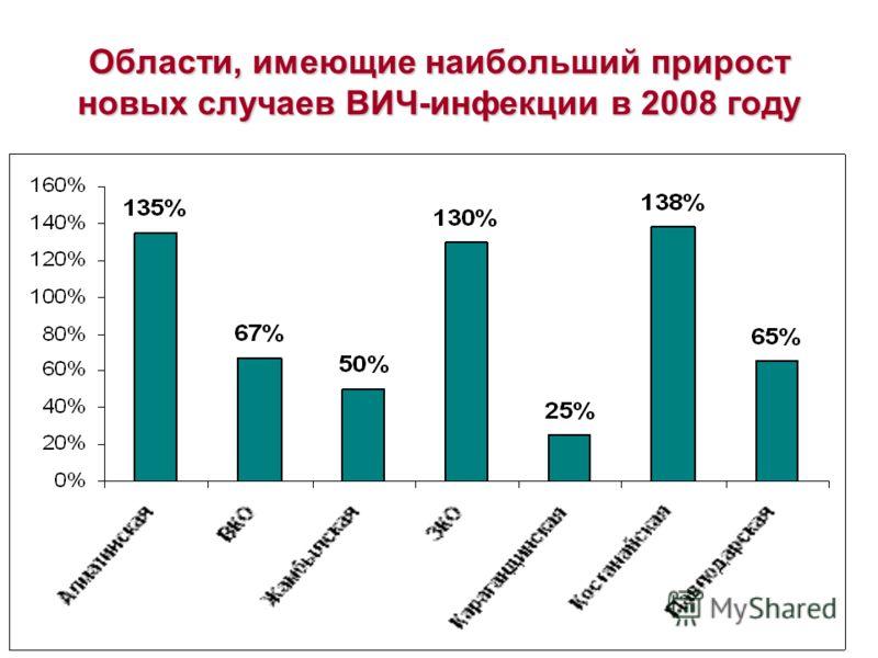 Области, имеющие наибольший прирост новых случаев ВИЧ-инфекции в 2008 году