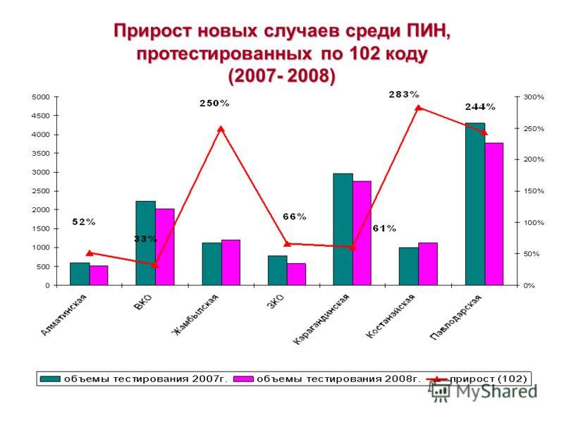Прирост новых случаев среди ПИН, протестированных по 102 коду (2007- 2008)