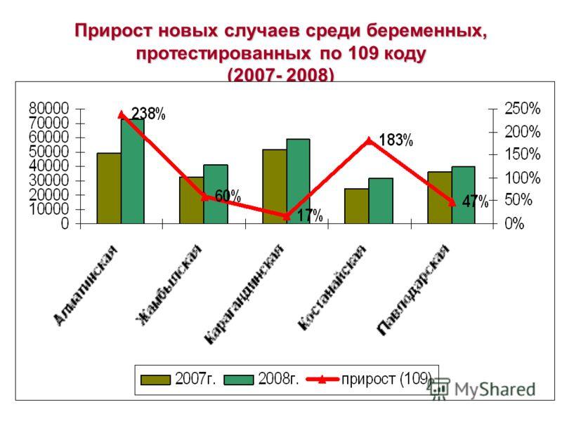 Прирост новых случаев среди беременных, протестированных по 109 коду (2007- 2008)