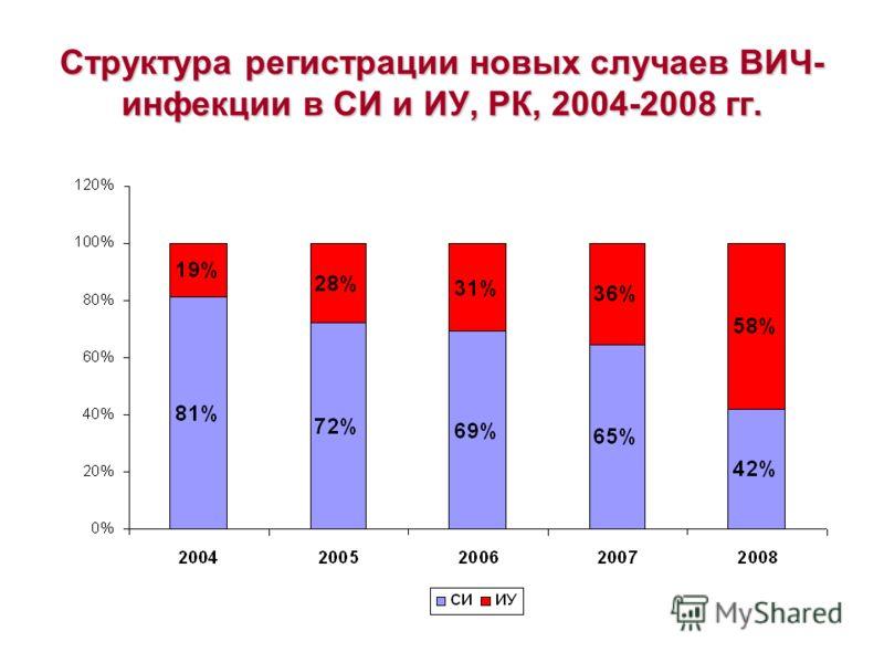 Структура регистрации новых случаев ВИЧ- инфекции в СИ и ИУ, РК, 2004-2008 гг.