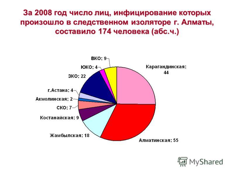За 2008 год число лиц, инфицирование которых произошло в следственном изоляторе г. Алматы, составило 174 человека (абс.ч.)