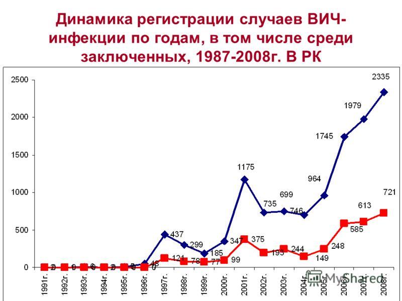 Динамика регистрации случаев ВИЧ- инфекции по годам, в том числе среди заключенных, 1987-2008г. В РК