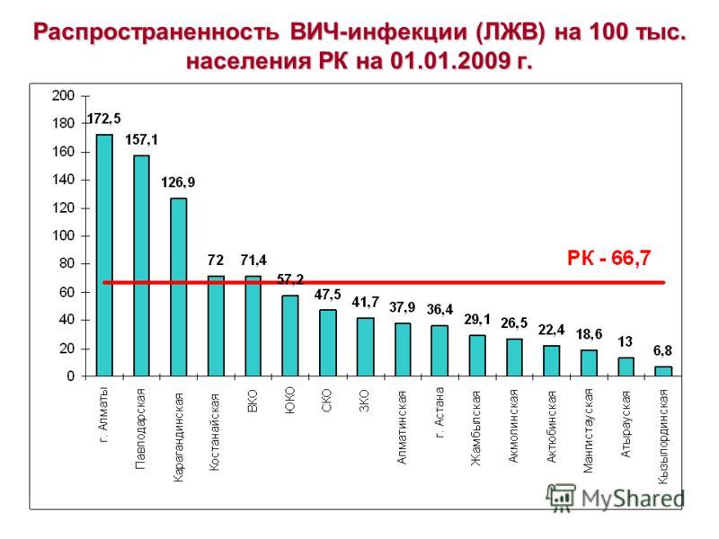 Распространенность ВИЧ-инфекции (ЛЖВ) на 100 тыс. населения РК на 01.01.2009 г.