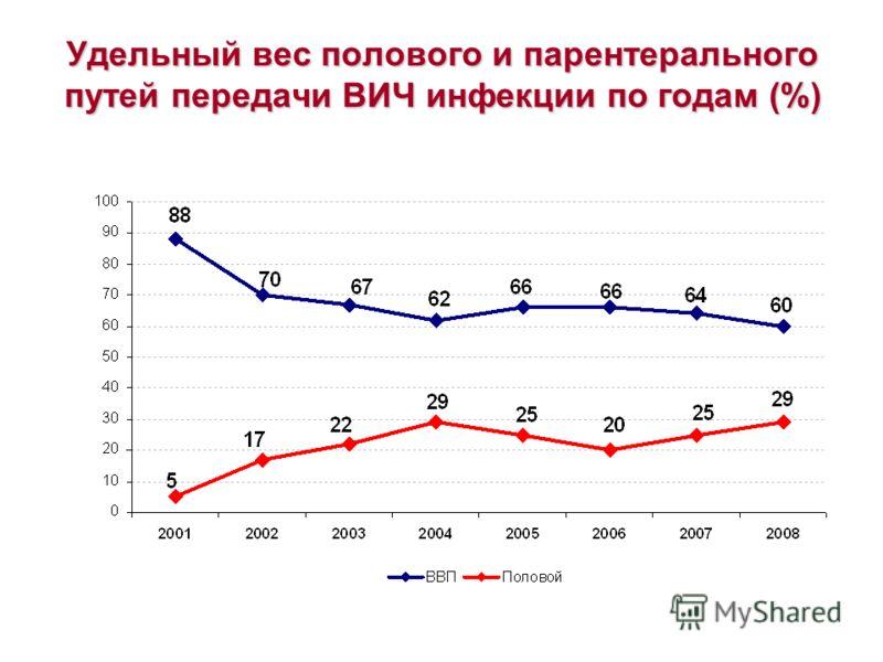 Удельный вес полового и парентерального путей передачи ВИЧ инфекции по годам (%)