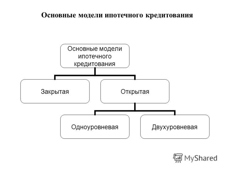 Основные модели ипотечного кредитования ЗакрытаяОткрытая ОдноуровневаяДвухуровневая